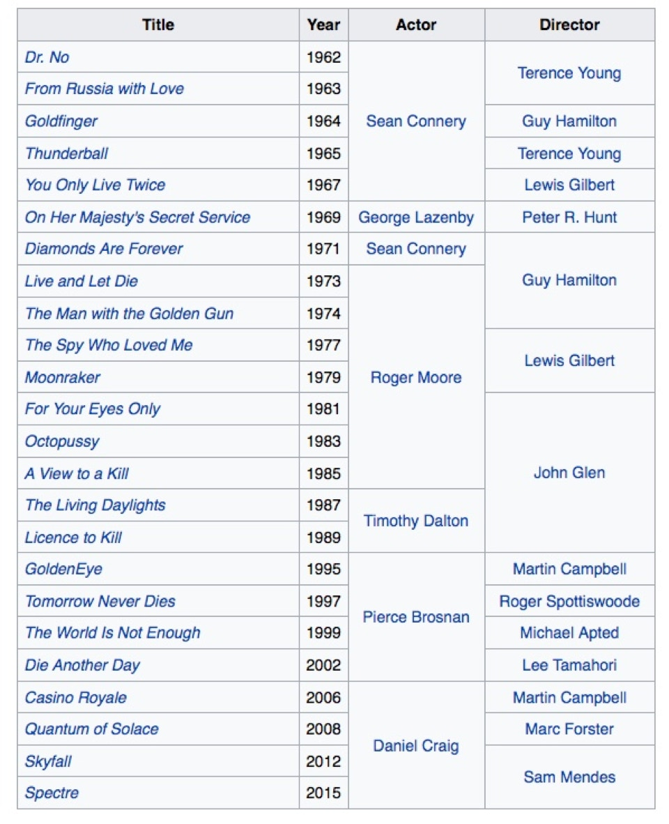 Liste Bond Filme