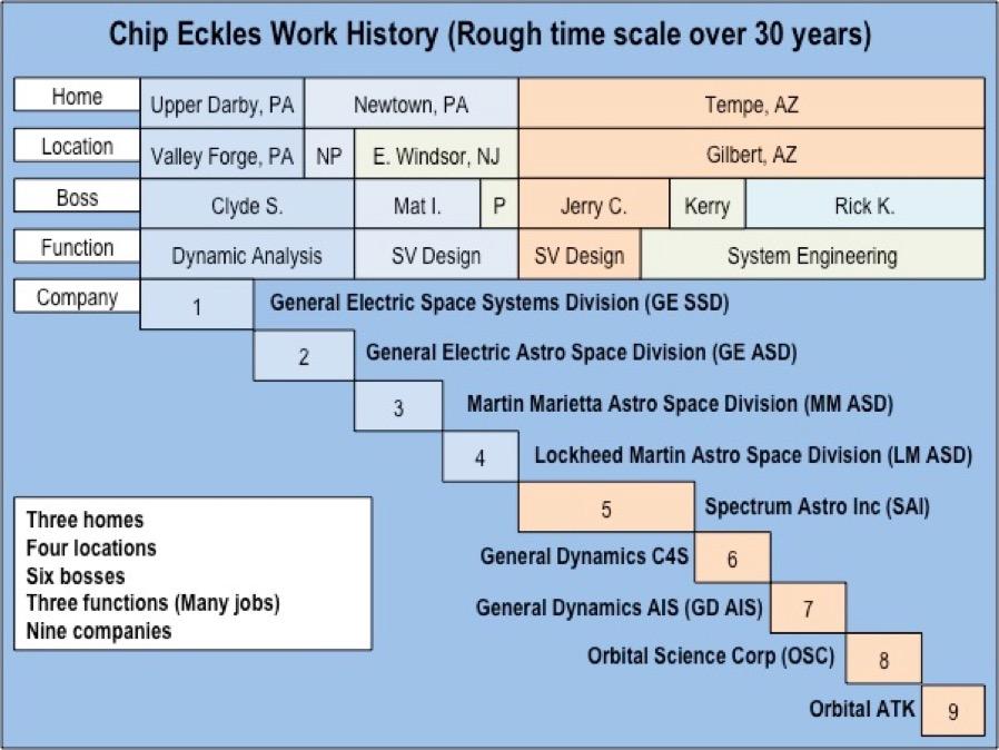 work history